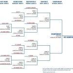 2016 ACC Basketball Tournament bracket