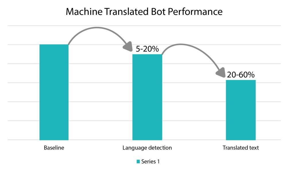 machine-translated-bot-performance