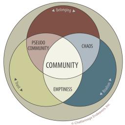 Community Building Workshop