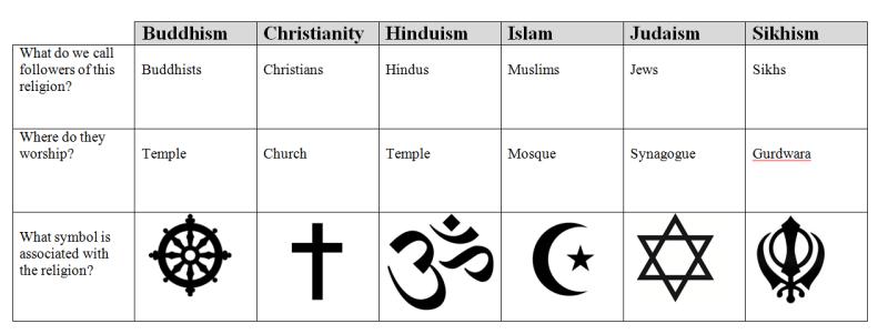 majorreligions