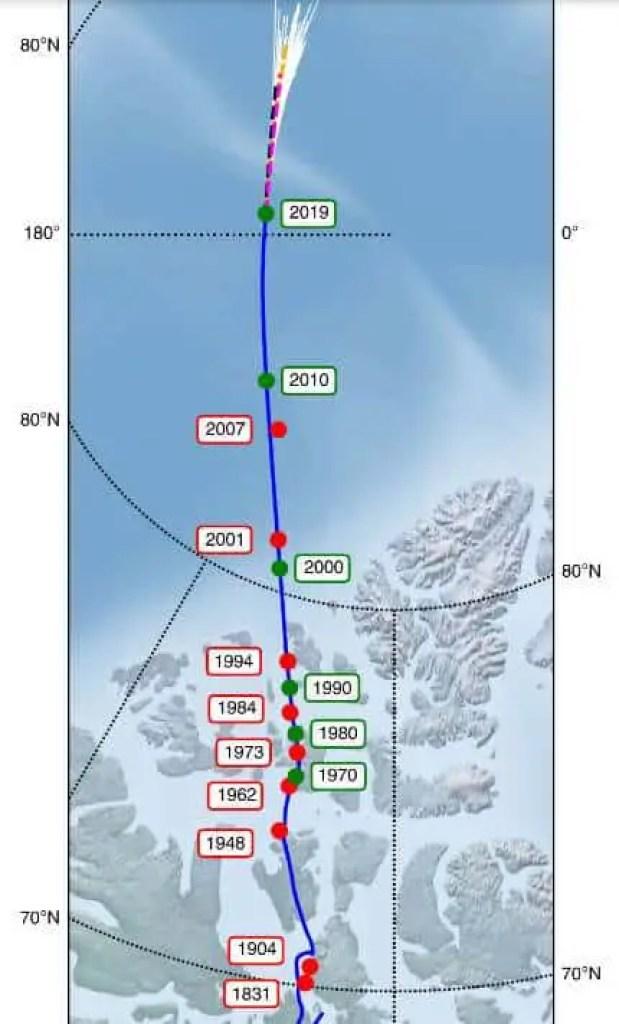 O polo norte magnético se afastou do Ártico canadense (linha azul sólida) em direção à Sibéria durante o século passado, mas isso acelerou consideravelmente nos últimos 20 anos.