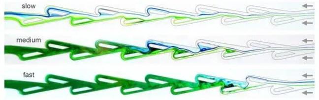 O fluxo de água é visualizado em tons de verde e azul, o que mostra que os fluxos são cada vez mais interrompidos em velocidades mais altas