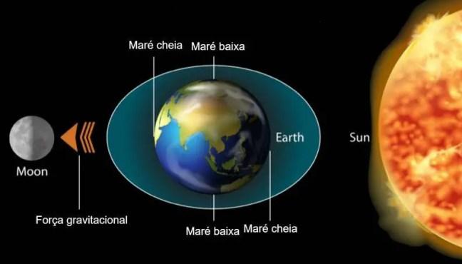 Marés são as alterações cíclicas do nível das águas do mar causadas pelos efeitos combinados da rotação da Terra com as forças gravitacionais exercidas pela Lua e pelo Sol.