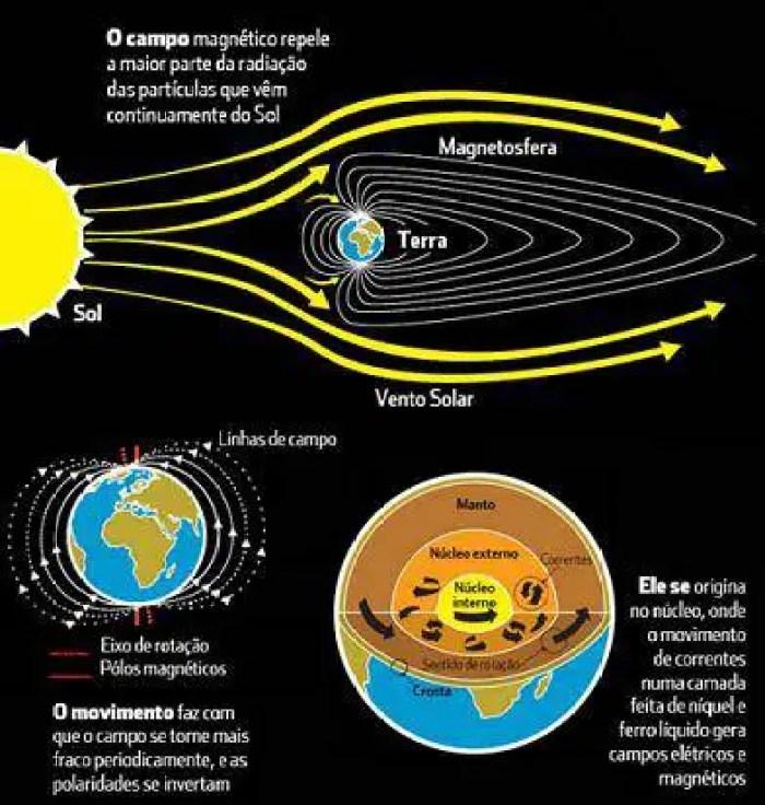 O que realmente chama a atenção na Bíblia de Kolbrin, é que os Egípcios nos contam que esse objeto voou pelo sistema solar muitas vezes antes, e que 3600 anos atrás foi um horror para eles.