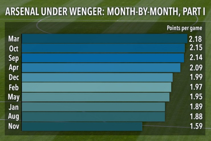 "Here Comes The Dreadful Month For Arsenal, The ""November Curse"" 11"