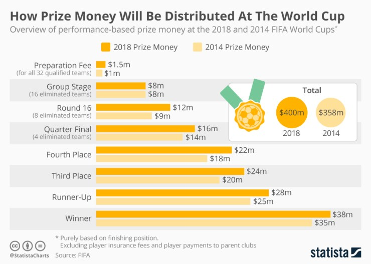 2018 World Cup : The Breakdown Of Cash Prize For Each Stage 4
