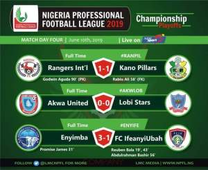 NPFL PLAY-OFFS: Enyimba Climbs Top , Rangers Hold Kano Pillars As Games Return Live On Tv 6