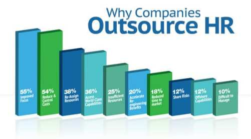 HR Outsourcing Cheapest Rates
