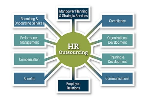 Why Outsource HR