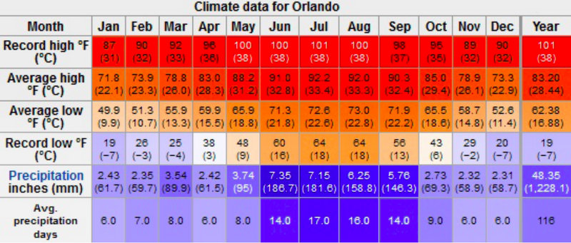 Climate Data for Disney Vacation in Orlando