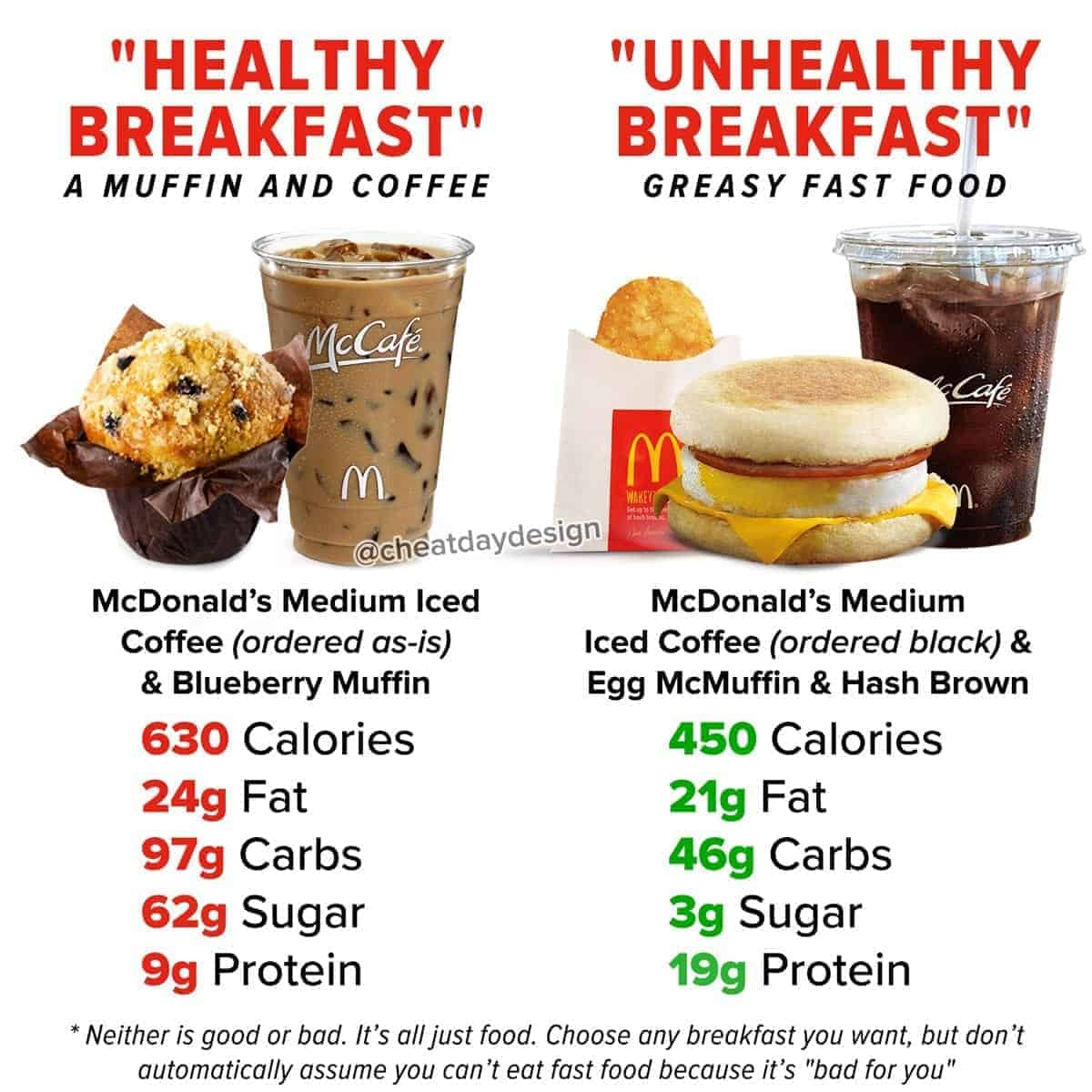 Fast Food Breakfast Comparison