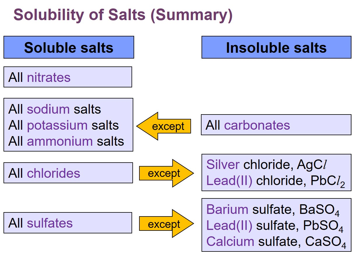 Pbso4 Soluble Or Insoluble
