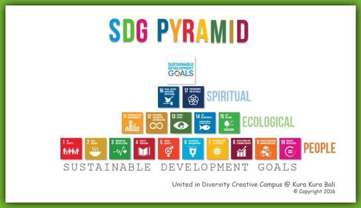 SDG-pyramid