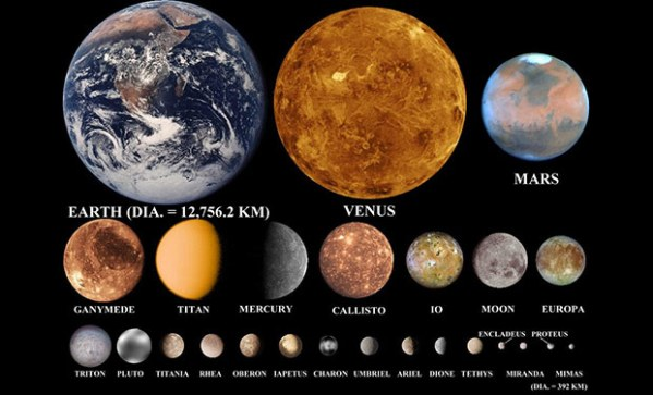 Planets and their Satellites Moons CheckAllin