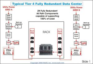 Tier 1  Tier 2  Tier 3  Tier 4 Data Center   CheckNotes