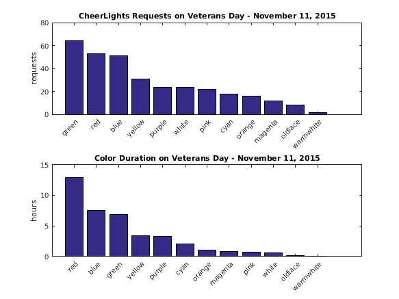 Veterans Day MATLAB Analysis