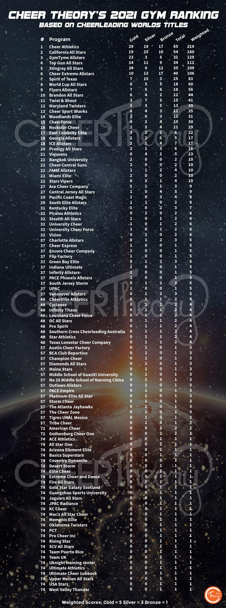 2021-Worlds-Titles-Rankings-Image