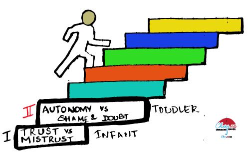 Autonomy vs shame doubt