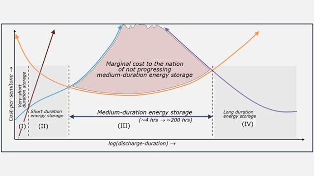 Medium duration energy storage