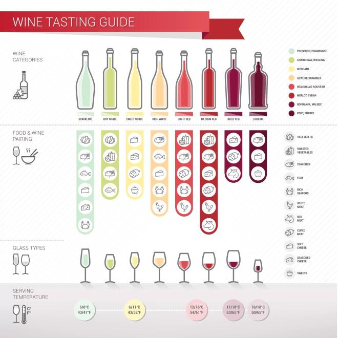 Wine tasting guide