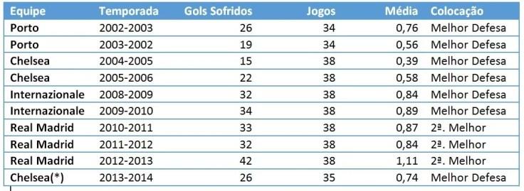 As Defesas de José Mourinho