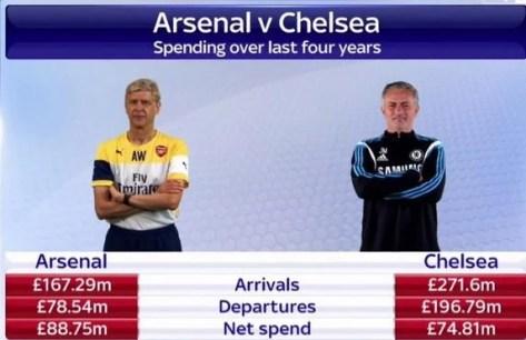 Saldo favorável ao Chelsea, segundo a Sky Sports (Imagem: Sky Sports)