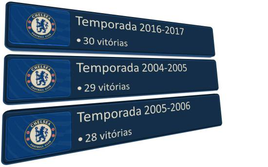 Maior número de vitórias na história da Premier League