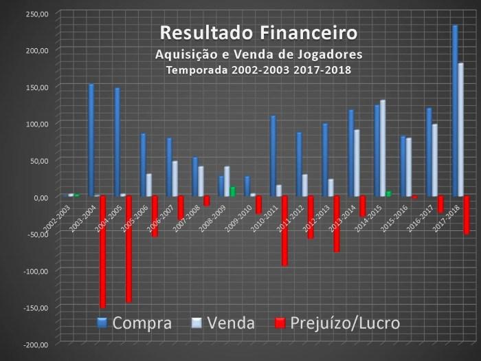 Resultados Financeiros da temporada 2002-2003 até 2017-2018 (Gráfico)