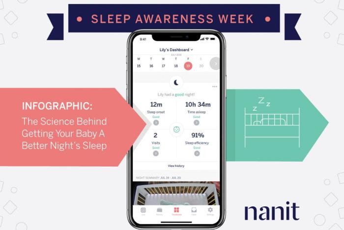 Nanit Infographic