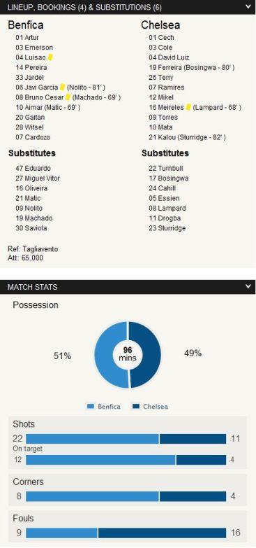 Stats vs Benfica