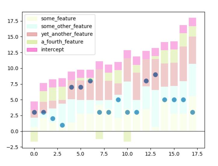 four dimension regression plot