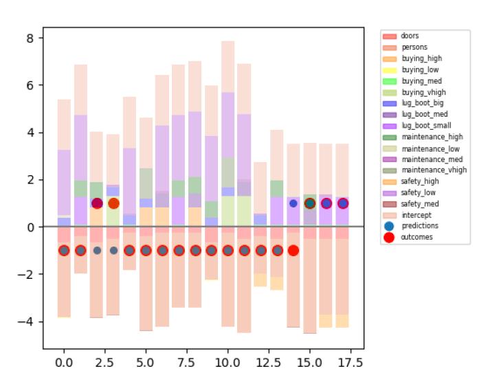 Auto Evaluation Data Visualization