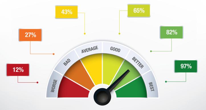 Performance Speedometer