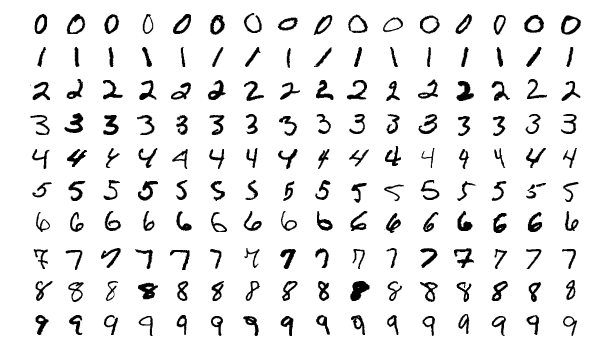 Mnist Examples