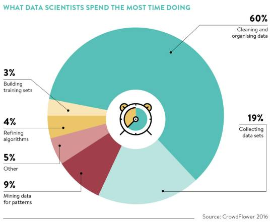 What-data-scientists-spend-the-most-time-doing