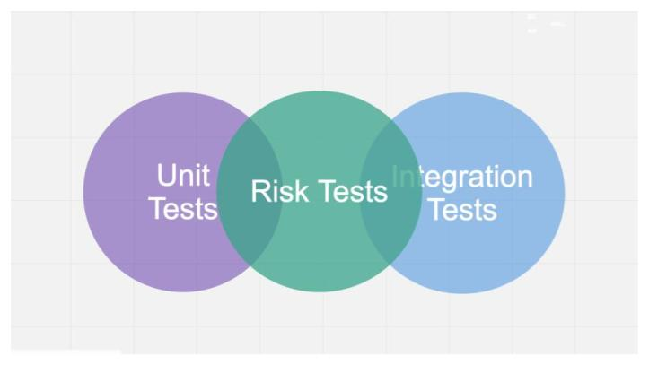 Risk-Oriented Testing (32)