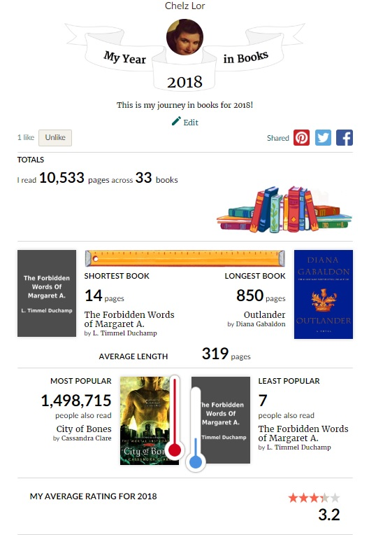 Goodreads.com Details of number of books read during 2018 - Writer