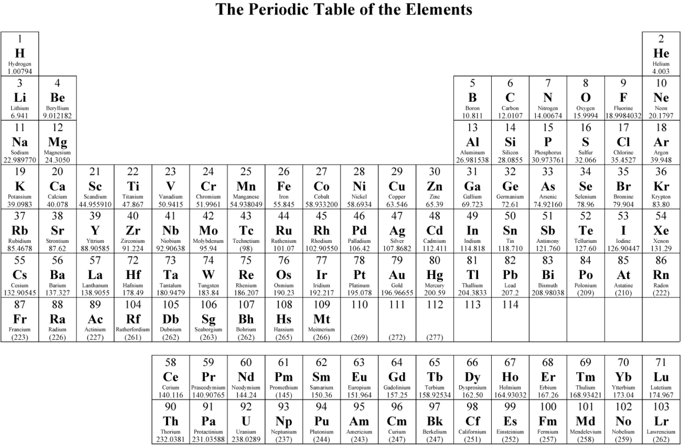 Nc Chemistry Reference Table