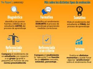 Infográfico obtenido de http://www.theflippedclassroom.es/ Evaluación #Flipped_INTEF