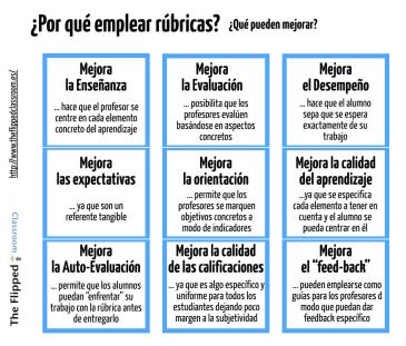 Rubricas I. Infográfico extraído de http://www.theflippedclassroom.es/8-cosas-que-debes-saber-sobre-rubricas-18/