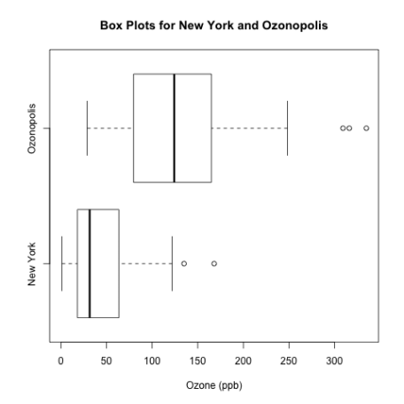 box plots horizontal ozone New York Ozonopolis
