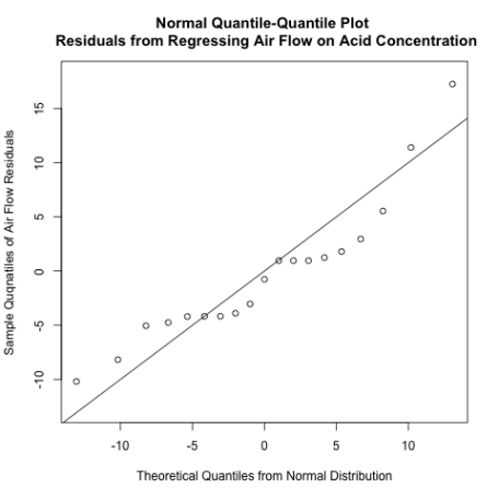 q-q plot air flow residuals on acid concentration