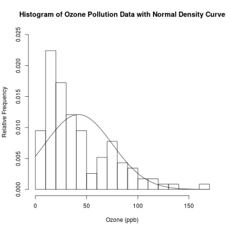 histogram and normal density plot