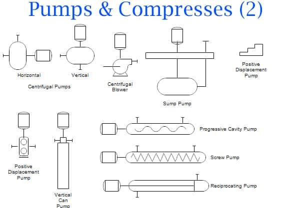 p&id diagram basics, p&id pump symbol
