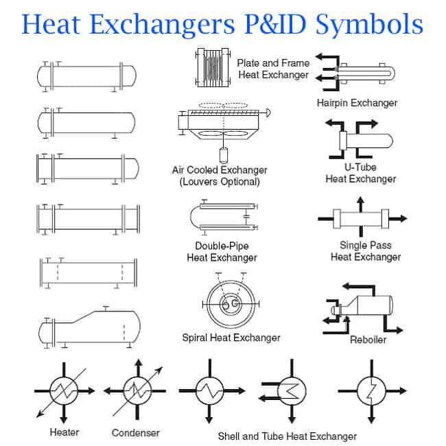 p&id diagram basics,p&id shell and tube heat exchanger,
