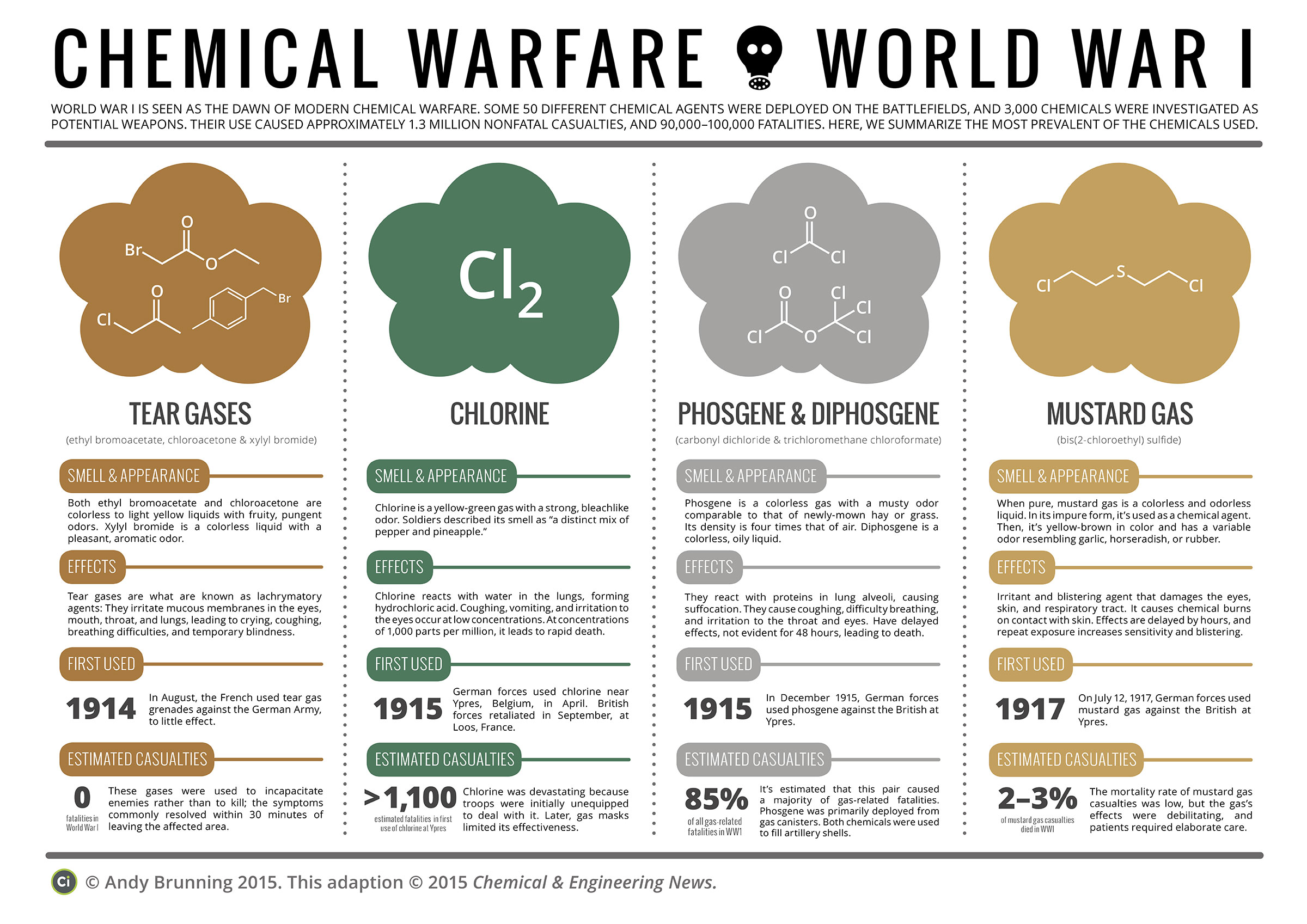 Environmental Dates: Day of Remembrance for all Victims of Chemical Warfare