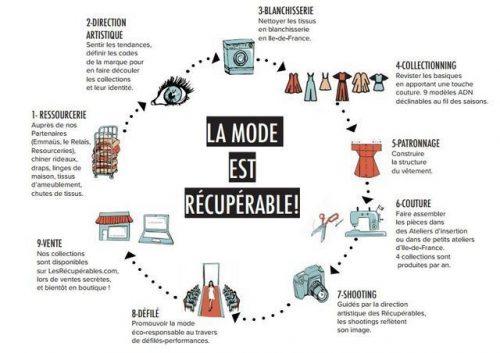 Upcycling recyclage vêtements économie circulaire