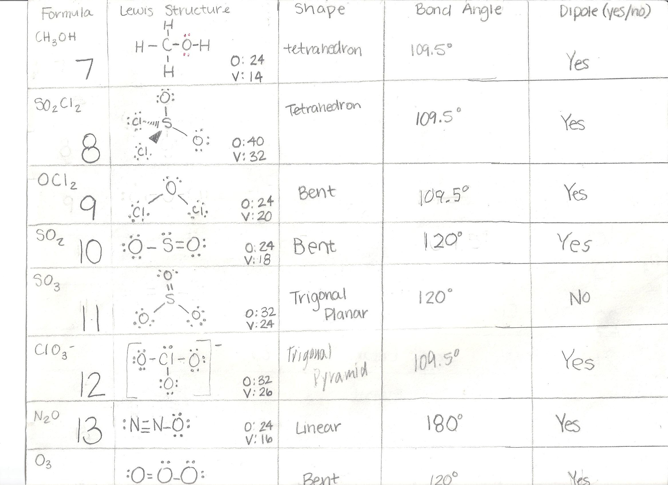 Vsepr Chart Worksheet Answers
