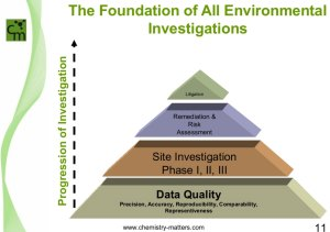 Foundation of Environmental Forensic Investigations