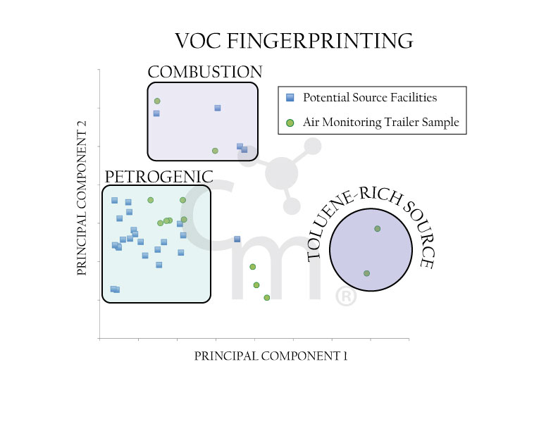 VOC Fingerprinting